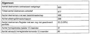 cijfers KR 01
